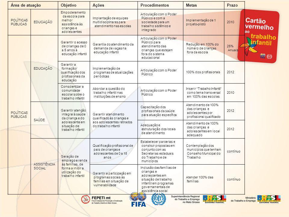 Área de atuaçãoObjetivoAçõesProcedimentosMetasPrazo POLÍTICAS PÚBLICAS EDUCAÇÃO Empoderamento da escola para melhor assistência às crianças e adolescentes Implantação de equipes multidisciplinares para atendimento nas escolas Articulação com o Poder Público e com a sociedade para um trabalho sistêmico e integrado Implementação de 1 projeto-piloto 2010 POLÍTICAS PÚBLICAS EDUCAÇÃO Garantir o acesso de crianças de 0 a 5 anos à educação infantil Garantia do atendimento da demanda de vagas na educação infantil Articulação com o Poder Público para atendimento das crianças que estejam fora do sistema educacional Redução em 100% do número de crianças fora da escola 25% Anuais Garantir a formação/ qualificação dos profissionais da educação Implementação de programas de atualizações periódicas Articulação com o Poder Público 100% dos profissionais2012 Conscientizar a comunidade escolar sobre o trabalho infantil Abordar a questão do trabalho infantil nas instituições de ensino Articulação com o Poder Público Inserir Trabalho Infantil como tema transversal em 100% das escolas 2010 SAÚDE Garantir atenção integral à saúde da criança e do adolescente em situação de trabalho infantil Garantir atendimento qualificado às crianças e aos adolescentes retirados do trabalho infantil Capacitação dos profissionais da saúde para atuação específica Atendimento de 100% das crianças e adolescentes por profissional qualificado 2012 Adequação e estruturação dos locais de atendimento Atendimento de 100% das crianças e adolescentes em local adequado 2012 ASSISTÊNCIA SOCIAL Geração de emprego e renda às famílias, de forma a inibir a utilização do trabalho infantil Qualificação profissional de pais de crianças e adolescentes de 0 a 18 anos Estabelecer parcerias e construir propostas em conjunto com as Secretarias estaduais do Trabalho e de municípios Contemplação dos municípios que tenham Conselho Municipal do Trabalho contínuo Garantir a participação em programas sociais às famílias em situação de 