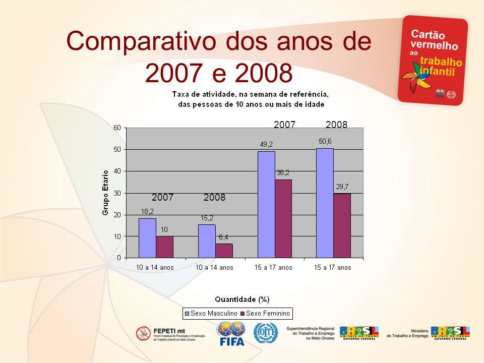 Comparativo dos anos de 2007 e 2008 2007 2008