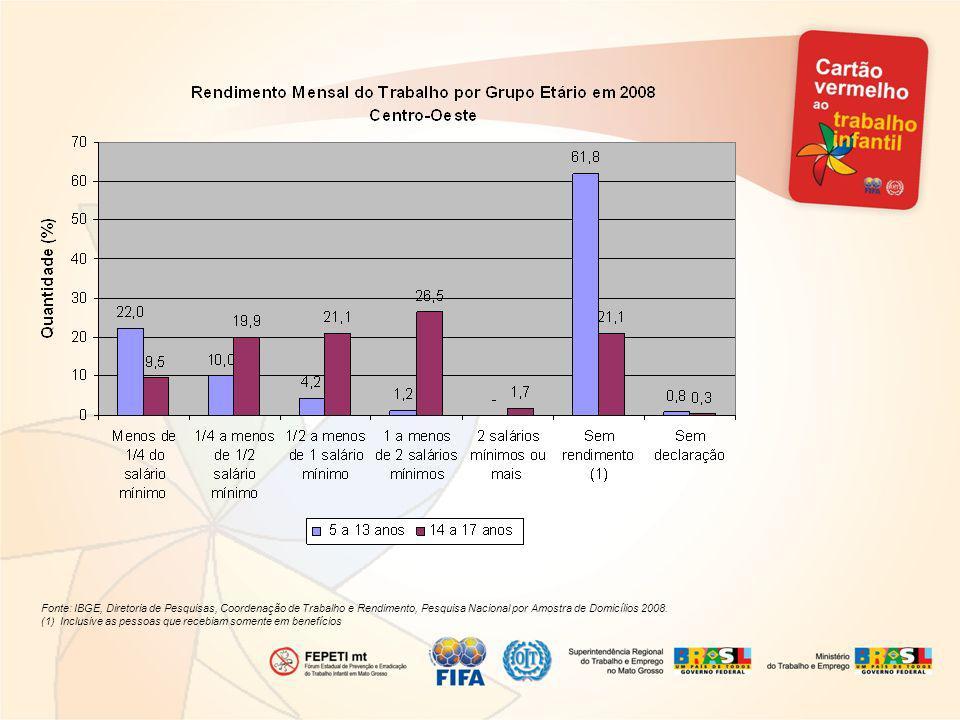 Fonte: IBGE, Diretoria de Pesquisas, Coordenação de Trabalho e Rendimento, Pesquisa Nacional por Amostra de Domicílios 2008. (1) Inclusive as pessoas