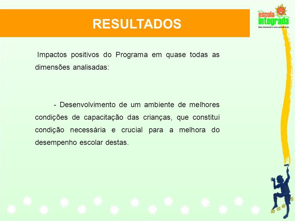 Impactos positivos do Programa em quase todas as dimensões analisadas: - Desenvolvimento de um ambiente de melhores condições de capacitação das crian