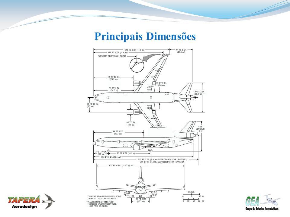 Principais Dimensões