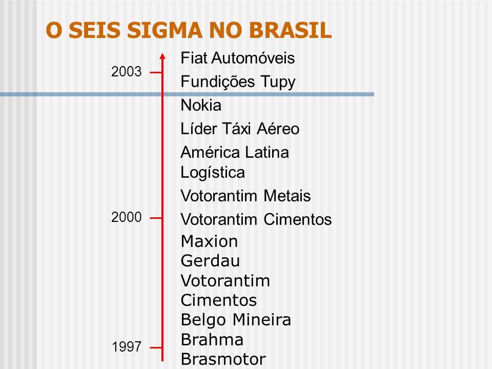 O SEIS SIGMA NO BRASIL 2003 2000 1997 Fiat Automóveis Fundições Tupy Nokia Líder Táxi Aéreo América Latina Logística Votorantim Metais Votorantim Cime
