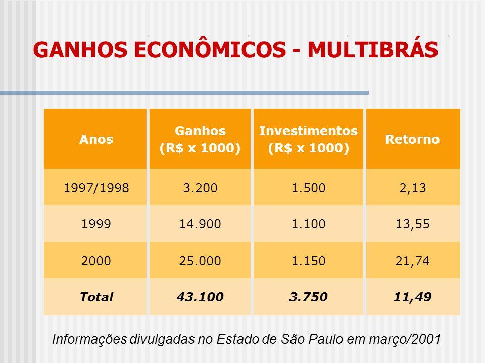 GANHOS ECONÔMICOS - MULTIBRÁS Informações divulgadas no Estado de São Paulo em março/2001 Anos Ganhos (R$ x 1000) Investimentos (R$ x 1000) Retorno 19