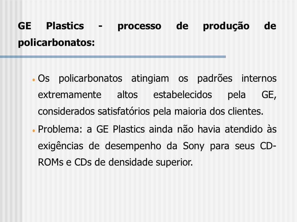 GE Plastics - processo de produção de policarbonatos: Os policarbonatos atingiam os padrões internos extremamente altos estabelecidos pela GE, conside