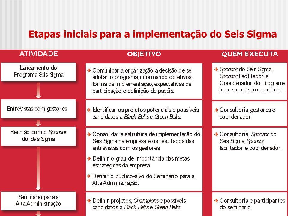 Etapas iniciais para a implementação do Seis Sigma