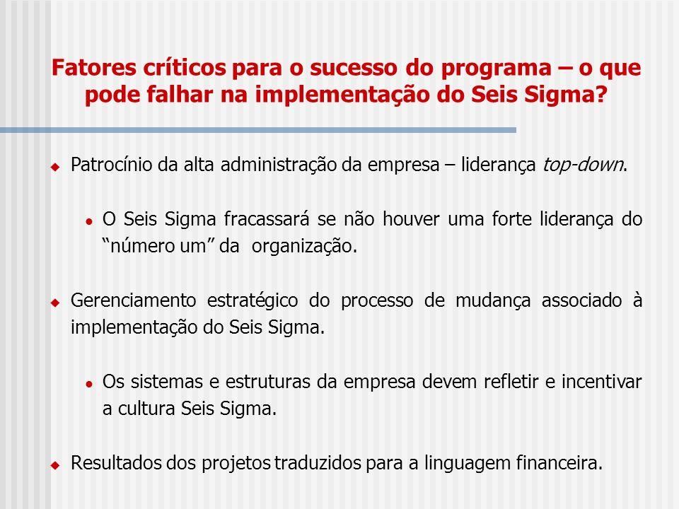Fatores críticos para o sucesso do programa – o que pode falhar na implementação do Seis Sigma? Patrocínio da alta administração da empresa – lideranç