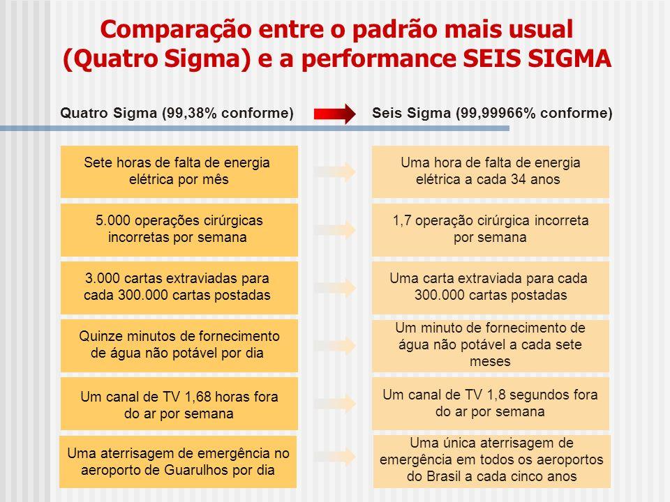 Comparação entre o padrão mais usual (Quatro Sigma) e a performance SEIS SIGMA Quatro Sigma (99,38% conforme) Sete horas de falta de energia elétrica