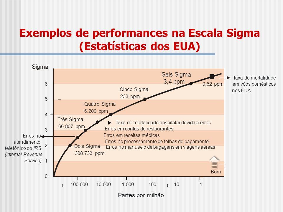 Exemplos de performances na Escala Sigma (Estatísticas dos EUA) Partes por milhão Dois Sigma 308.733 ppm Três Sigma 66.807 ppm Cinco Sigma 233 ppm Sei