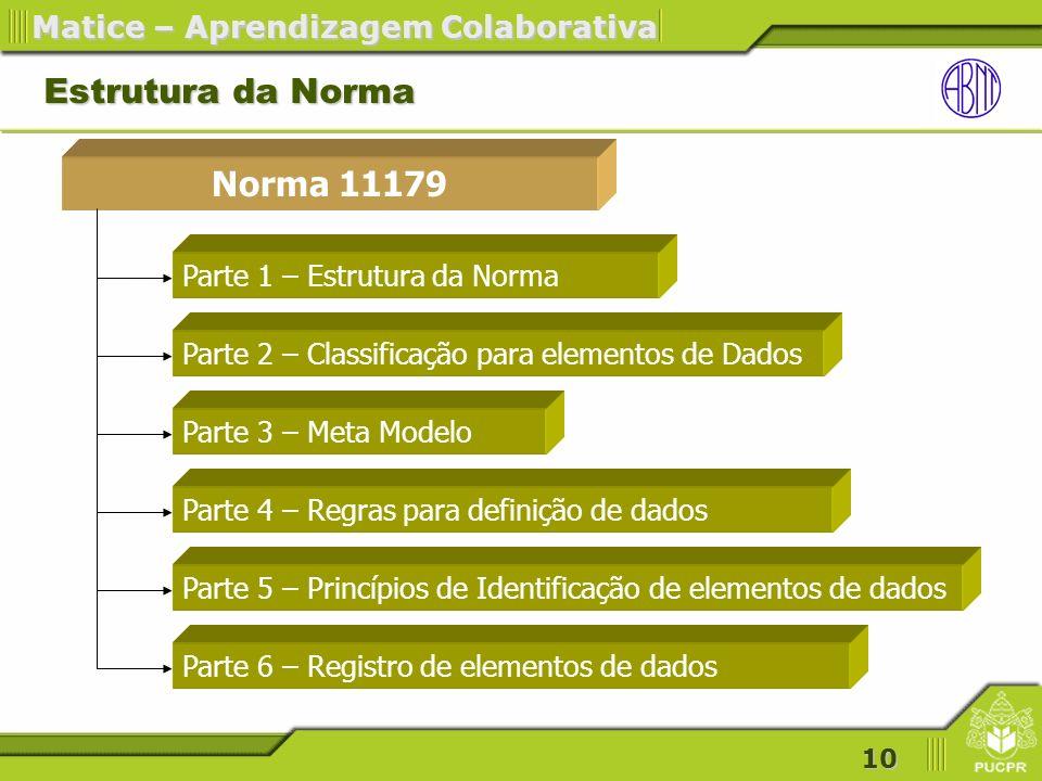 10 Matice – Aprendizagem Colaborativa Estrutura da Norma Norma 11179 Parte 1 – Estrutura da Norma Parte 2 – Classificação para elementos de Dados Parte 3 – Meta Modelo Parte 4 – Regras para definição de dados Parte 5 – Princípios de Identificação de elementos de dados Parte 6 – Registro de elementos de dados