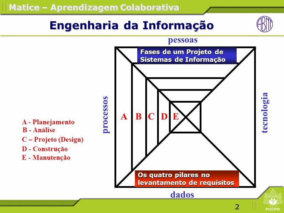 33 Matice – Aprendizagem Colaborativa As necessidades da organização As necessidades da organização Estratégico Auto-realização Pertença Gerencial Sociabilização Operacional Segurança Fisiológicas