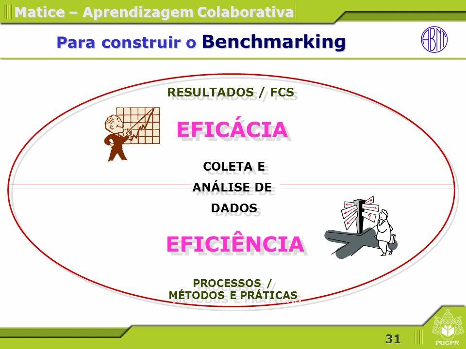 31 Matice – Aprendizagem Colaborativa Para construir o Benchmarking Para construir o Benchmarking RESULTADOS / FCS PROCESSOS / MÉTODOS E PRÁTICAS EFICÁCIA EFICIÊNCIA COLETA E ANÁLISE DE DADOS COLETA E ANÁLISE DE DADOS