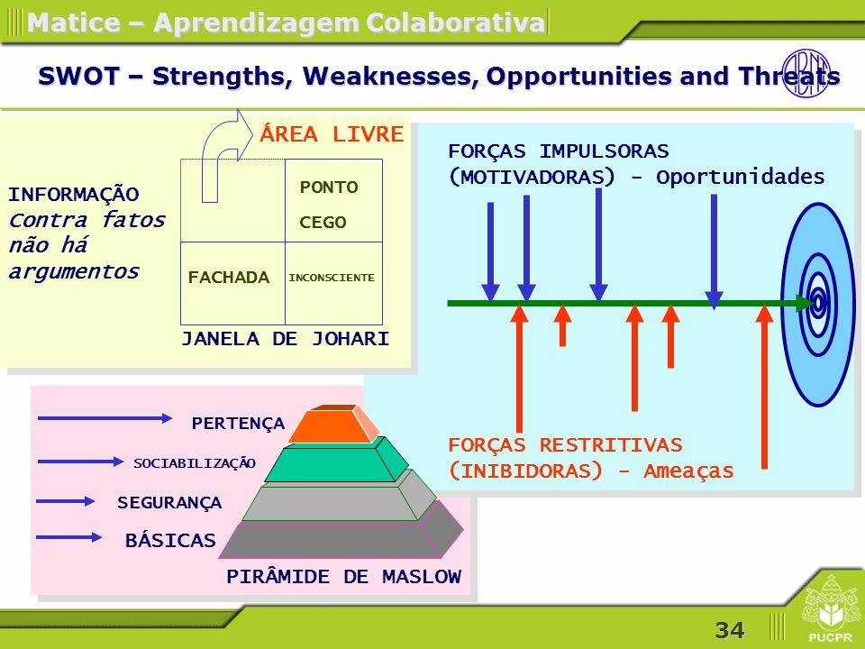 34 Matice – Aprendizagem Colaborativa SWOT – Strengths, Weaknesses, Opportunities and Threats PONTO CEGO FACHADA INCONSCIENTE ÁREA LIVRE JANELA DE JOHARI INFORMAÇÃO Contra fatos não há argumentos PIRÂMIDE DE MASLOW BÁSICAS SEGURANÇA SOCIABILIZAÇÃO PERTENÇA FORÇAS RESTRITIVAS (INIBIDORAS) - Ameaças FORÇAS IMPULSORAS (MOTIVADORAS) - Oportunidades