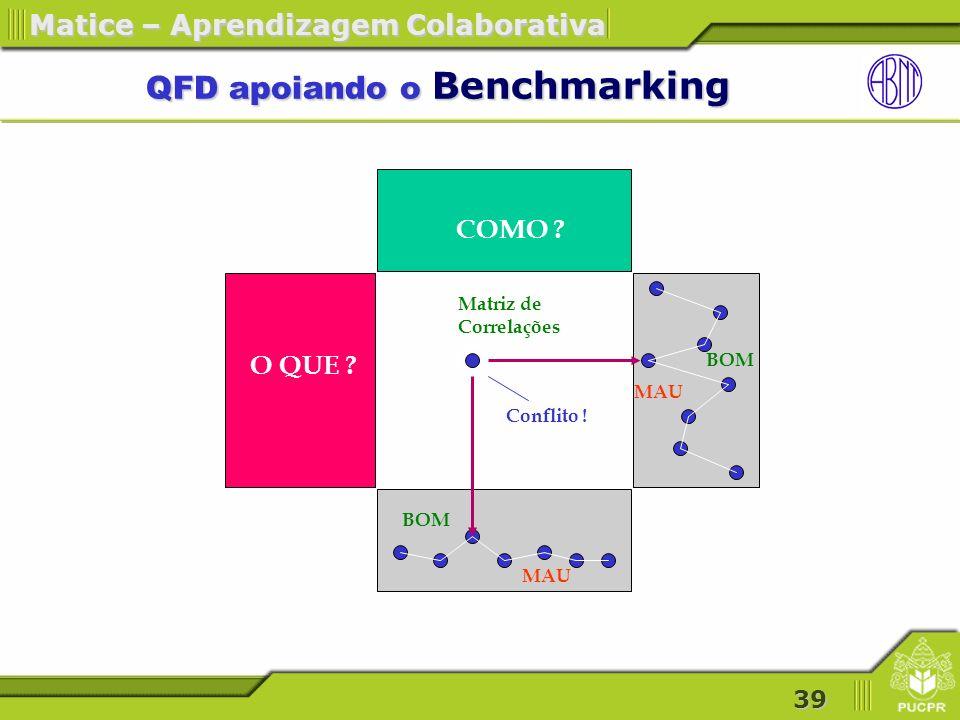 39 Matice – Aprendizagem Colaborativa QFD apoiando o Benchmarking QFD apoiando o Benchmarking Matriz de Correlações O QUE .