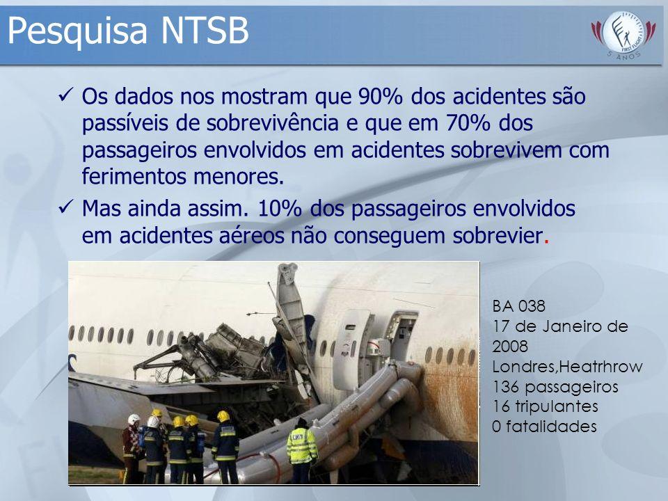 Pesquisa NTSB Os dados nos mostram que 90% dos acidentes são passíveis de sobrevivência e que em 70% dos passageiros envolvidos em acidentes sobrevive