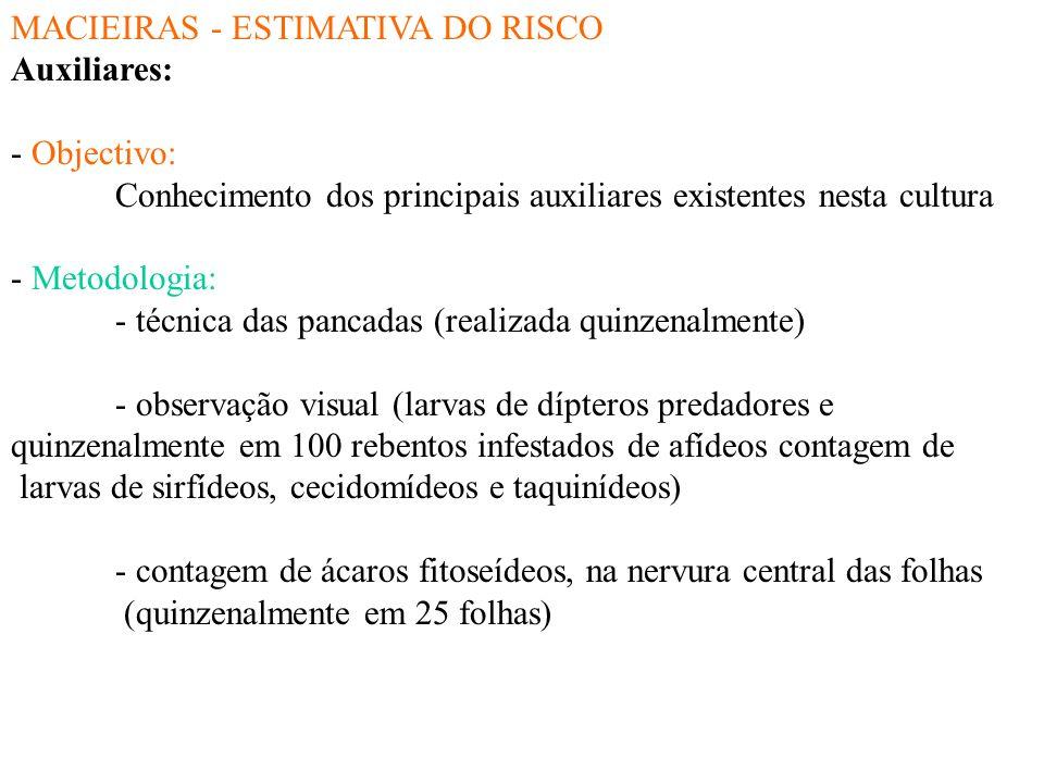 MACIEIRAS - ESTIMATIVA DO RISCO Oídio (Podosphaera leucotricha (Ell. et Ev.)Salm.) Pedrado (Venturia inaequalis (Cke) Wint.): - Objectivos: - prospecç