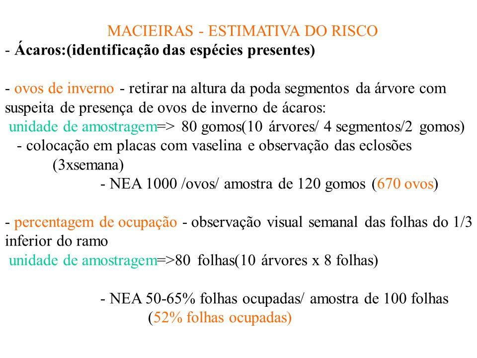 MACIEIRAS - ESTIMATIVA DO RISCO - Ácaros:(identificação das espécies presentes) - ovos de inverno - retirar na altura da poda segmentos da árvore com suspeita de presença de ovos de inverno de ácaros: unidade de amostragem=> 80 gomos(10 árvores/ 4 segmentos/2 gomos) - colocação em placas com vaselina e observação das eclosões (3xsemana) - NEA 1000 /ovos/ amostra de 120 gomos (670 ovos) - percentagem de ocupação - observação visual semanal das folhas do 1/3 inferior do ramo unidade de amostragem=>80 folhas(10 árvores x 8 folhas) - NEA 50-65% folhas ocupadas/ amostra de 100 folhas (52% folhas ocupadas)