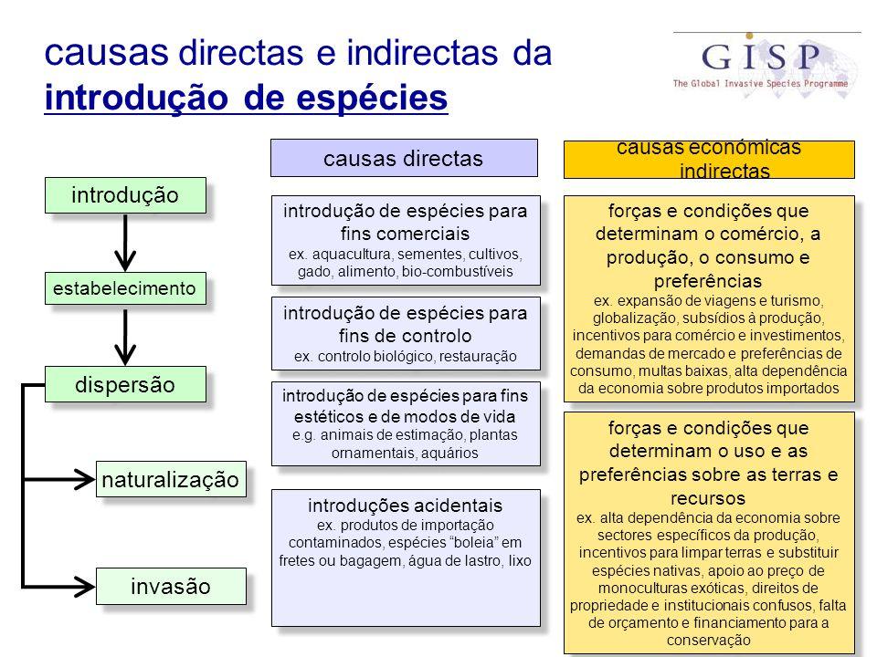 introdução estabelecimento dispersão naturalização invasão causas directas e indirectas da introdução de espécies causas directas introdução de espéci