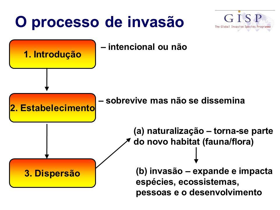 O processo de invasão 2. Estabelecimento 3. Dispersão 1. Introdução – intencional ou não – sobrevive mas não se dissemina (a) naturalização – torna-se