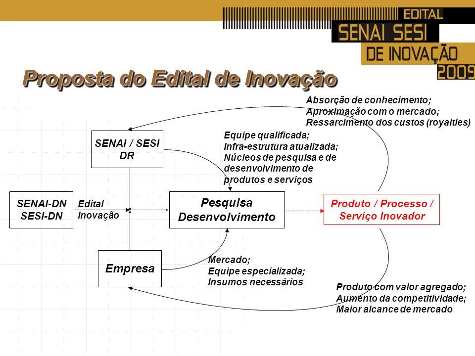SENAI / SESI DR Empresa Pesquisa Desenvolvimento Equipe qualificada; Infra-estrutura atualizada; Núcleos de pesquisa e de desenvolvimento de produtos e serviços Mercado; Equipe especializada; Insumos necessários SENAI-DN SESI-DN Edital Inovação Produto / Processo / Serviço Inovador Produto com valor agregado; Aumento da competitividade; Maior alcance de mercado Absorção de conhecimento; Aproximação com o mercado; Ressarcimento dos custos (royalties) Proposta do Edital de Inovação