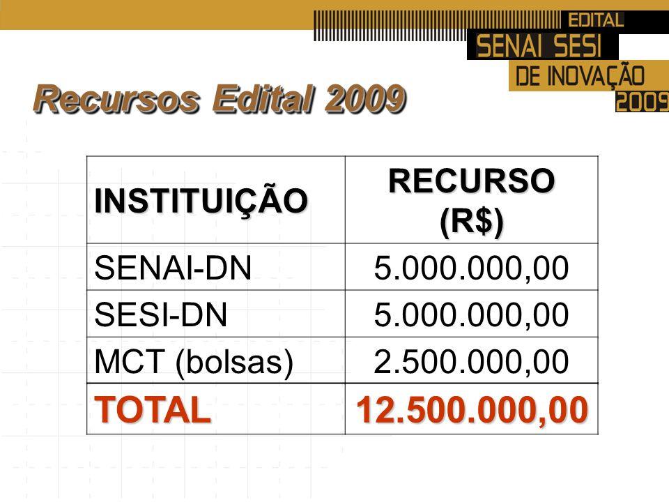 Recursos Edital 2009 INSTITUIÇÃO RECURSO (R$) SENAI-DN5.000.000,00 SESI-DN5.000.000,00 MCT (bolsas)2.500.000,00 TOTAL12.500.000,00