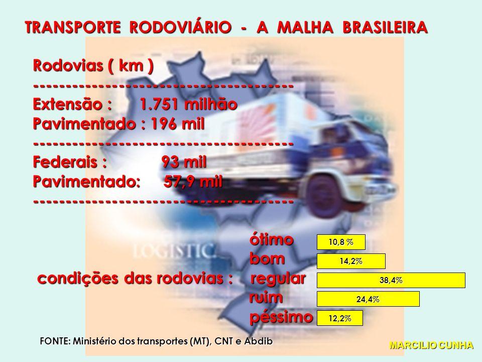 TRANSPORTE RODOVIÁRIO - A MALHA BRASILEIRA Rodovias ( km ) --------------------------------------- Extensão : 1.751 milhão Pavimentado : 196 mil --------------------------------------- Federais : 93 mil Pavimentado: 57,9 mil --------------------------------------- ótimo ótimo bom bom condições das rodovias : regular condições das rodovias : regular ruim ruim péssimo péssimo 10,8 % 14,2% 38,4% 24,4% 12,2% FONTE: Ministério dos transportes (MT), CNT e Abdib MARCILIO CUNHA