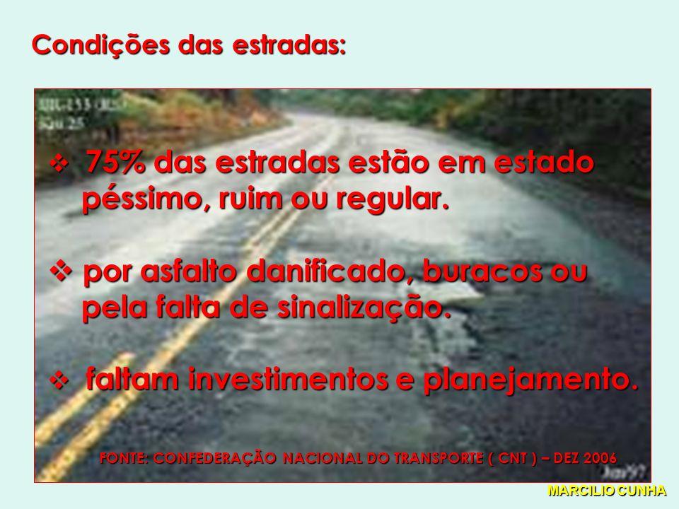 Condições das estradas: 75% das estradas estão em estado 75% das estradas estão em estado péssimo, ruim ou regular.