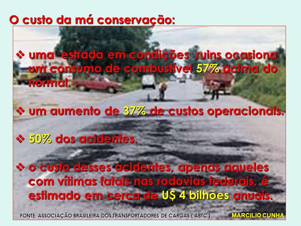 O custo da má conservação: uma estrada em condições ruins ocasiona uma estrada em condições ruins ocasiona um consumo de combustível 57% acima do um consumo de combustível 57% acima do normal.