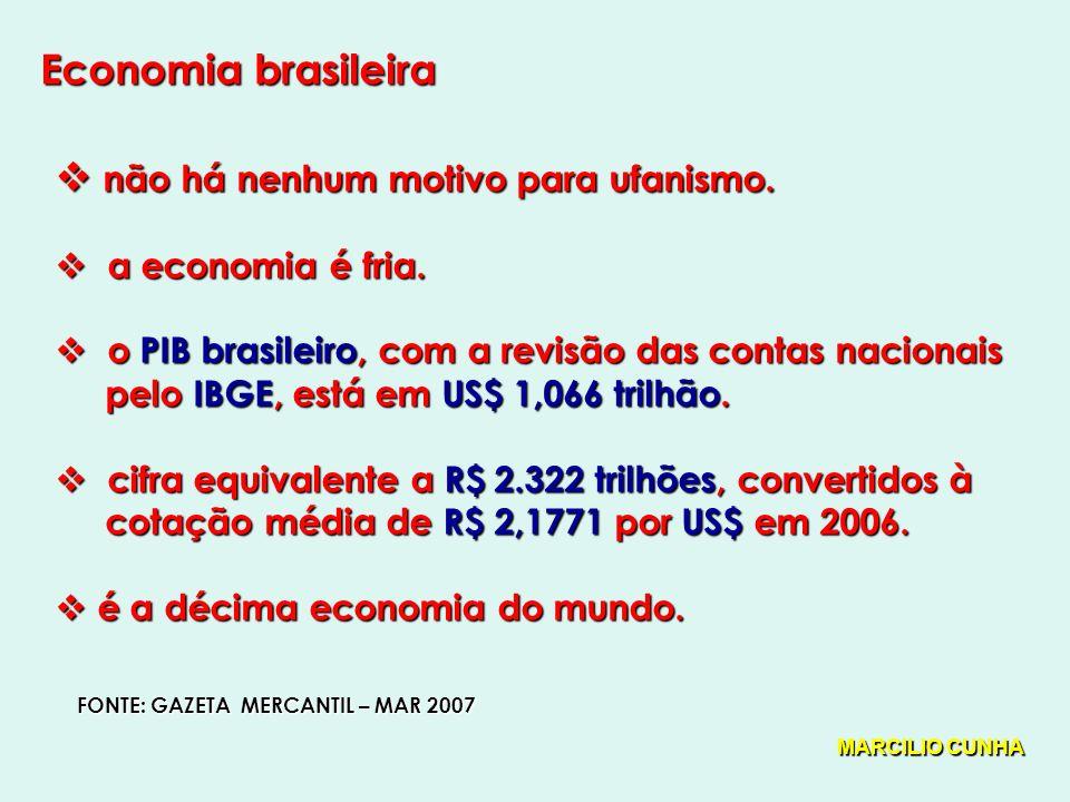 Economia brasileira não há nenhum motivo para ufanismo.