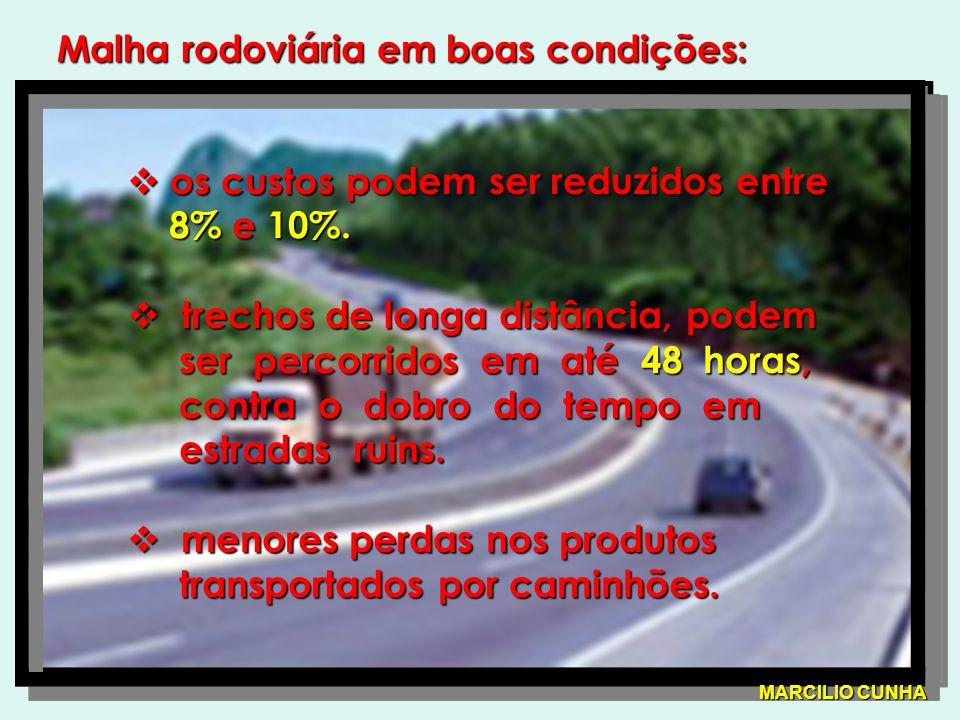 Malha rodoviária em boas condições: os custos podem ser reduzidos entre os custos podem ser reduzidos entre 8% e 10%.