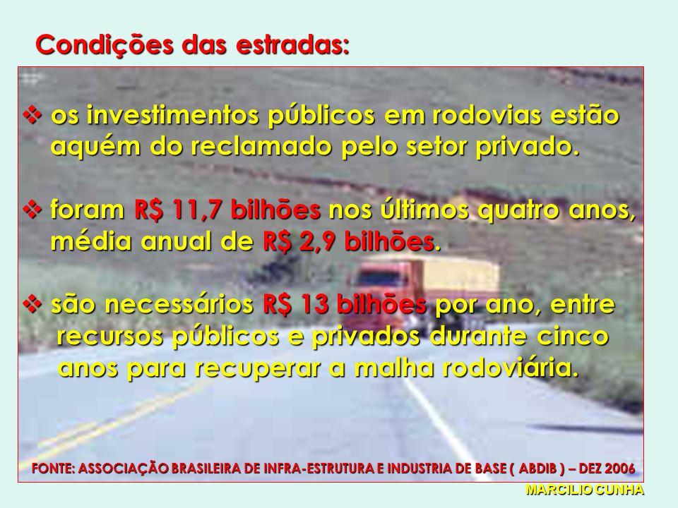 Condições das estradas: os investimentos públicos em rodovias estão os investimentos públicos em rodovias estão aquém do reclamado pelo setor privado.