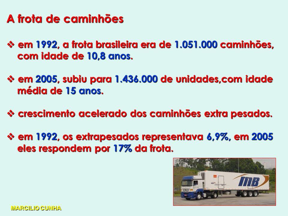 A frota de caminhões em 1992, a frota brasileira era de 1.051.000 caminhões, em 1992, a frota brasileira era de 1.051.000 caminhões, com idade de 10,8 anos.