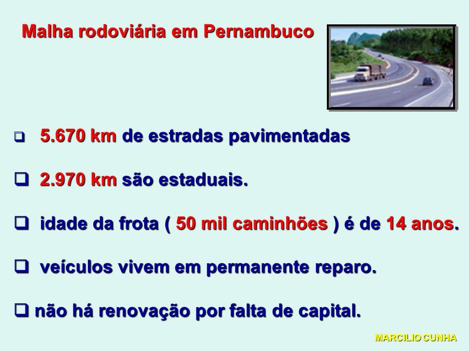 Malha rodoviária em Pernambuco 5.670 km de estradas pavimentadas 5.670 km de estradas pavimentadas 2.970 km são estaduais.