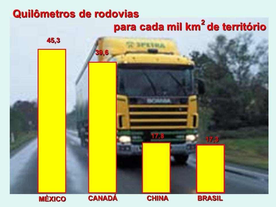 Quilômetros de rodovias para cada mil km de território para cada mil km de território 2 45,3 39,6 17,8 17,3 MÉXICO CANADÁCHINABRASIL