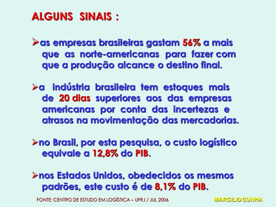 ALGUNS SINAIS : as empresas brasileiras gastam 56% a mais as empresas brasileiras gastam 56% a mais que as norte-americanas para fazer com que as norte-americanas para fazer com que a produção alcance o destino final.