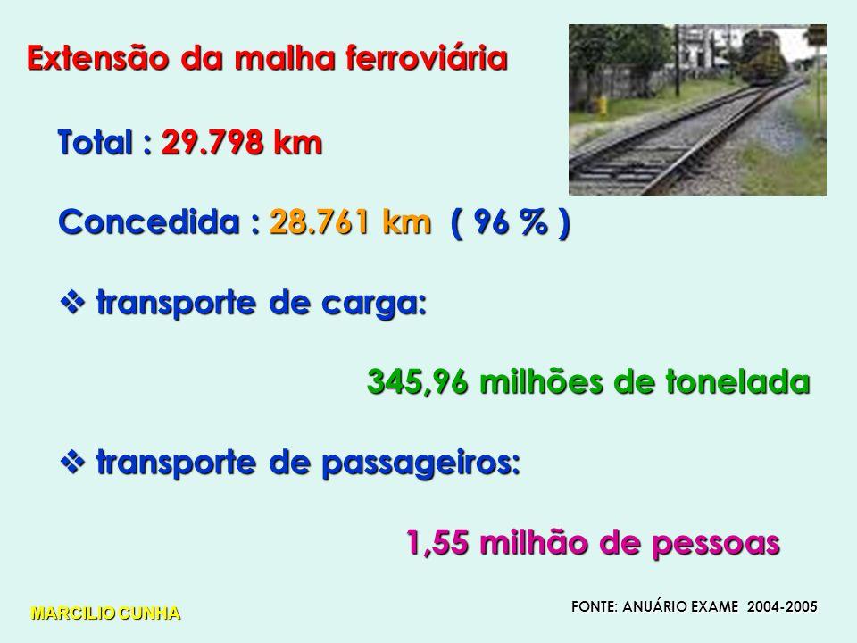 Extensão da malha ferroviária Total : 29.798 km Concedida : 28.761 km ( 96 % ) transporte de carga: transporte de carga: 345,96 milhões de tonelada 345,96 milhões de tonelada transporte de passageiros: transporte de passageiros: 1,55 milhão de pessoas 1,55 milhão de pessoas FONTE: ANUÁRIO EXAME 2004-2005 MARCILIO CUNHA