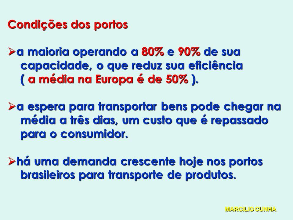Condições dos portos a maioria operando a 80% e 90% de sua a maioria operando a 80% e 90% de sua capacidade, o que reduz sua eficiência capacidade, o que reduz sua eficiência ( a média na Europa é de 50% ).