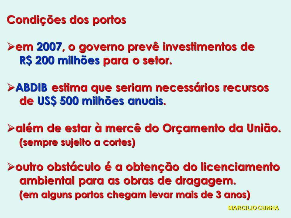 Condições dos portos em 2007, o governo prevê investimentos de em 2007, o governo prevê investimentos de R$ 200 milhões para o setor.