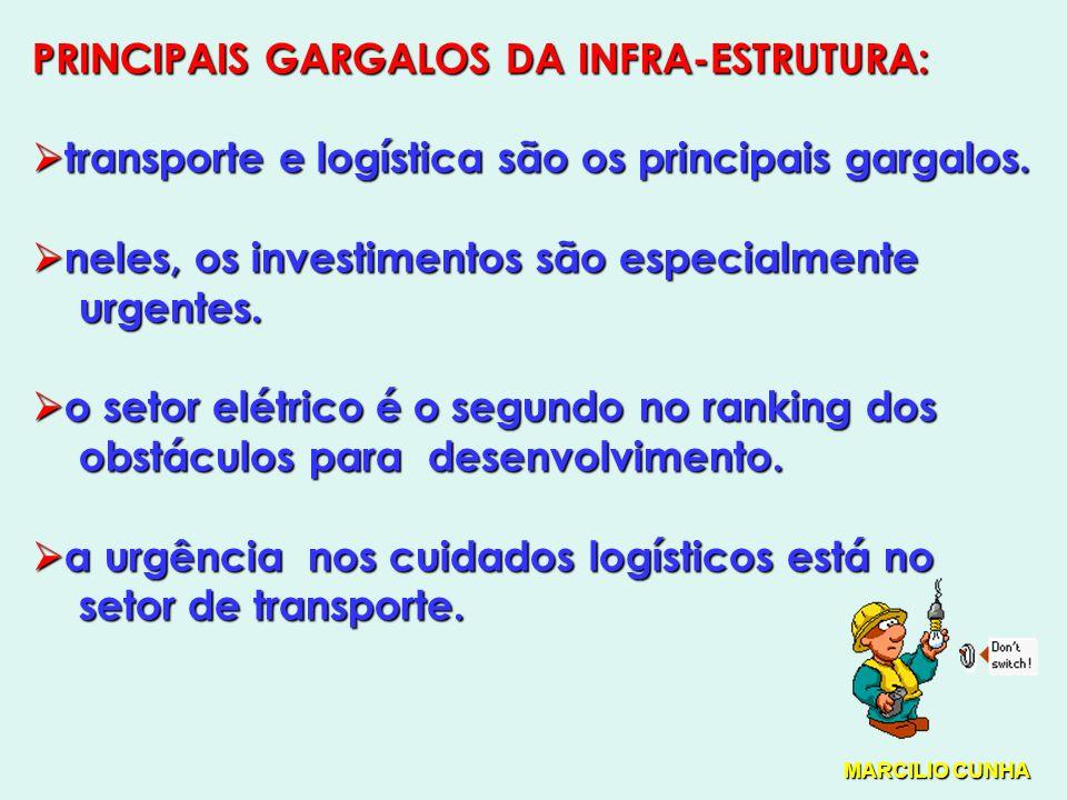 PRINCIPAIS GARGALOS DA INFRA-ESTRUTURA: transporte e logística são os principais gargalos.