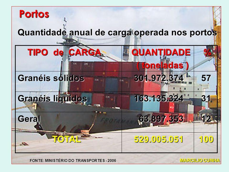Portos TIPO de CARGA TIPO de CARGA QUANTIDADE QUANTIDADE ( toneladas ) ( toneladas ) % Granéis sólidos 301.972.374 301.972.374 57 57 Granéis líquidos 163.135.324 163.135.324 31 Geral 63.897.353 63.897.353 12 12 TOTAL TOTAL 529.005.051 529.005.051 100 100 Quantidade anual de carga operada nos portos FONTE: MINISTÉRIO DO TRANSPORTES - 2006 MARCILIO CUNHA