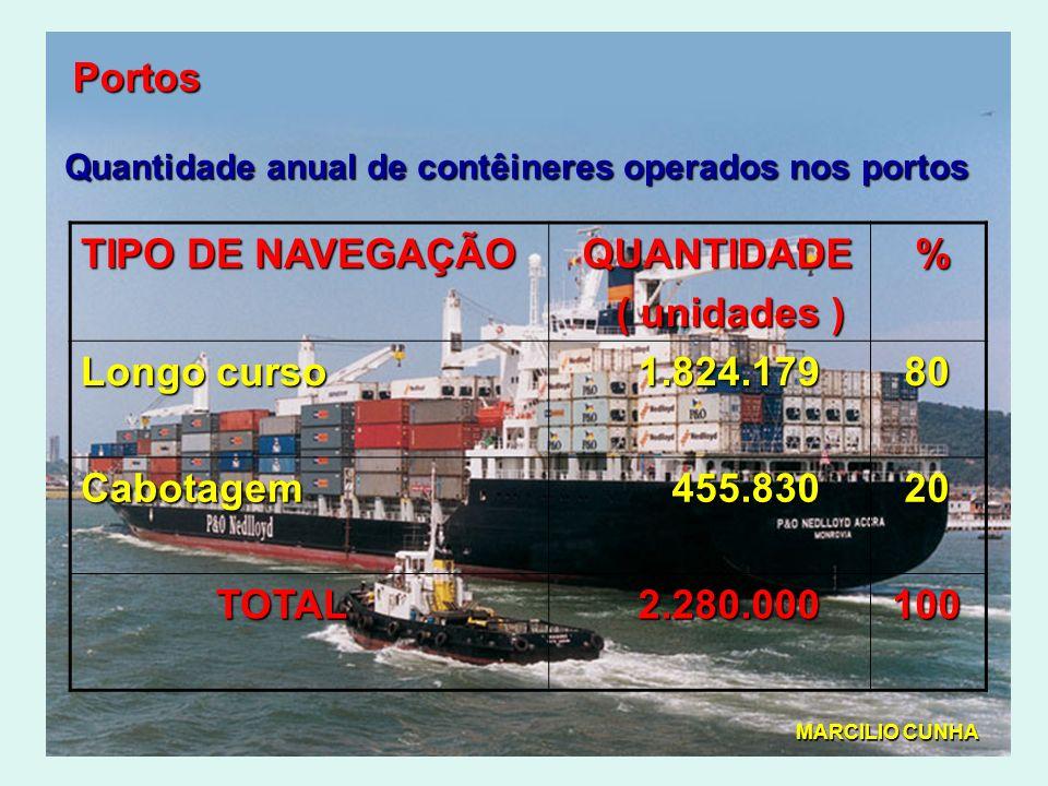Portos TIPO DE NAVEGAÇÃO QUANTIDADE ( unidades ) ( unidades ) % Longo curso 1.824.179 1.824.179 80 80 Cabotagem 455.830 455.830 20 20 TOTAL TOTAL 2.280.000 2.280.000 100 100 Quantidade anual de contêineres operados nos portos MARCILIO CUNHA