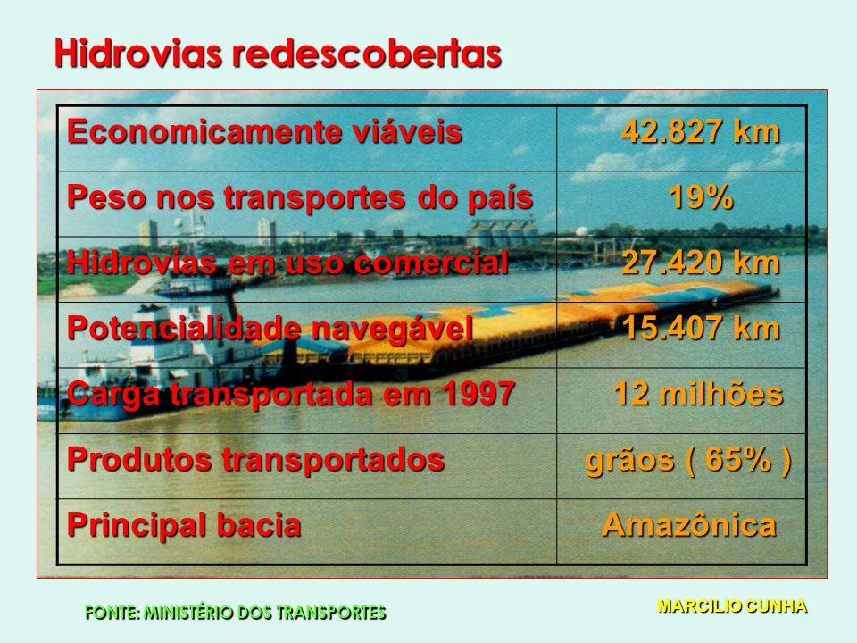 Hidrovias redescobertas Economicamente viáveis 42.827 km 42.827 km Peso nos transportes do país 19% 19% Hidrovias em uso comercial 27.420 km 27.420 km Potencialidade navegável 15.407 km 15.407 km Carga transportada em 1997 12 milhões 12 milhões Produtos transportados grãos ( 65% ) grãos ( 65% ) Principal bacia Amazônica Amazônica FONTE: MINISTÉRIO DOS TRANSPORTES MARCILIO CUNHA