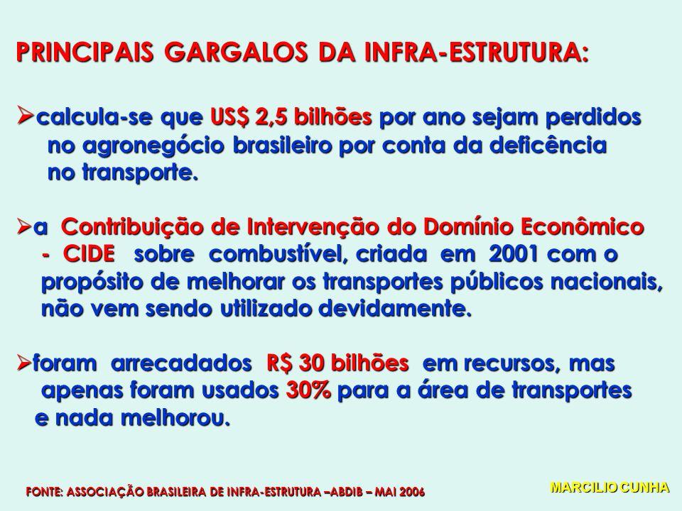PRINCIPAIS GARGALOS DA INFRA-ESTRUTURA: calcula-se que US$ 2,5 bilhões por ano sejam perdidos calcula-se que US$ 2,5 bilhões por ano sejam perdidos no agronegócio brasileiro por conta da deficência no agronegócio brasileiro por conta da deficência no transporte.