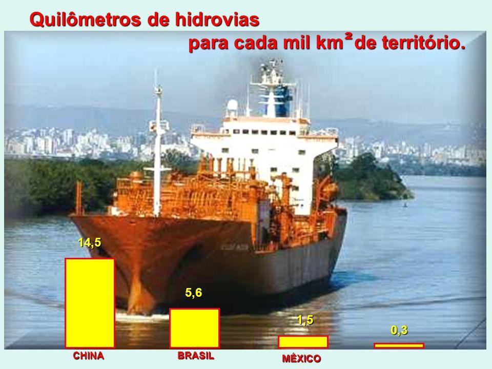Quilômetros de hidrovias para cada mil km de território.