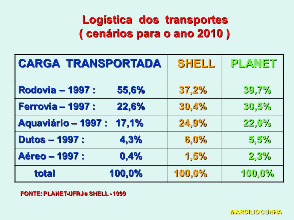 Logística dos transportes Logística dos transportes ( cenários para o ano 2010 ) CARGA TRANSPORTADA SHELL PLANET Rodovia – 1997 : 55,6% 37,2% 37,2% 39,7% 39,7% Ferrovia – 1997 : 22,6% 30,4% 30,4% 30,5% 30,5% Aquaviário – 1997 : 17,1% 24,9% 24,9% 22,0% 22,0% Dutos – 1997 : 4,3% 6,0% 6,0% 5,5% 5,5% Aéreo – 1997 : 0,4% 1,5% 1,5% 2,3% 2,3% total 100,0% total 100,0% 100,0% 100,0% FONTE: PLANET-UFRJ e SHELL - 1999 MARCILIO CUNHA