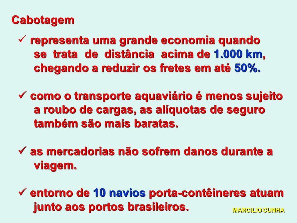 Cabotagem representa uma grande economia quando representa uma grande economia quando se trata de distância acima de 1.000 km, se trata de distância acima de 1.000 km, chegando a reduzir os fretes em até 50%.
