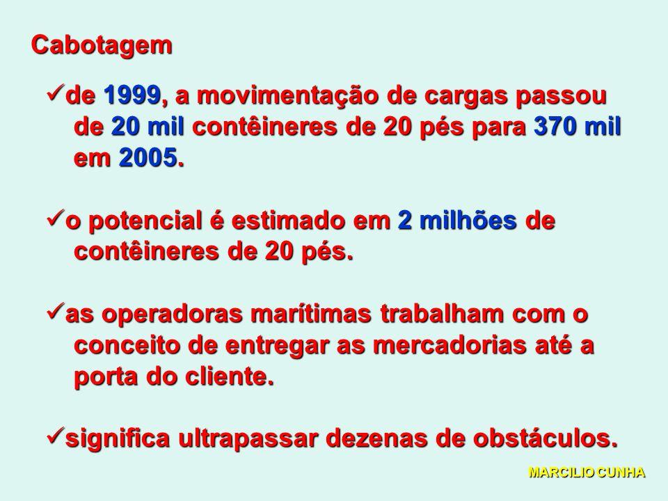 Cabotagem de 1999, a movimentação de cargas passou de 1999, a movimentação de cargas passou de 20 mil contêineres de 20 pés para 370 mil de 20 mil contêineres de 20 pés para 370 mil em 2005.