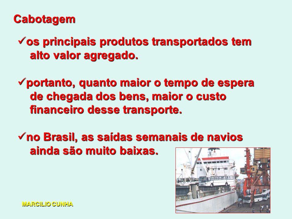 Cabotagem os principais produtos transportados tem os principais produtos transportados tem alto valor agregado.