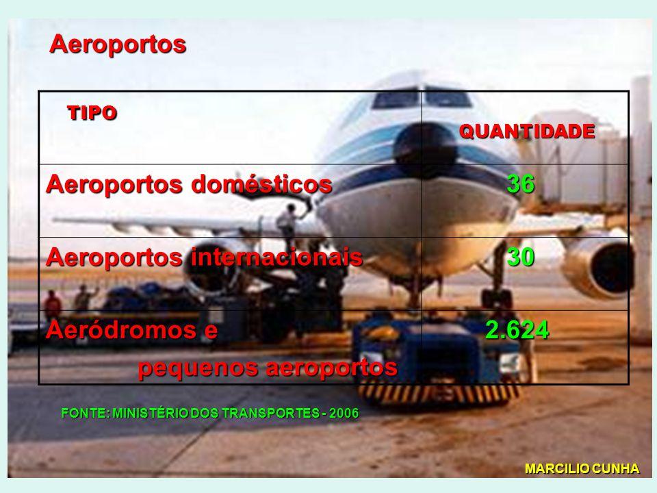 Aeroportos TIPO QUANTIDADE QUANTIDADE Aeroportos domésticos 36 Aeroportos internacionais 30 Aeródromos e pequenos aeroportos pequenos aeroportos 2.624 FONTE: MINISTÉRIO DOS TRANSPORTES - 2006 MARCILIO CUNHA