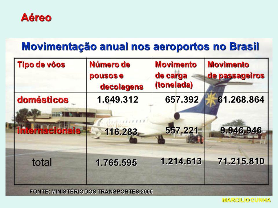 Aéreo Movimentação anual nos aeroportos no Brasil Tipo de vôos Número de pousos e decolagens decolagensMovimento de carga (tonelada) Movimento de passageiros domésticos 1.649.312 1.649.312 657.392 657.392 61.268.864 61.268.864 internacionais 116.283 557.221 557.221 9.946.946 9.946.946 total 1.765.595 1.214.613 1.214.613 71.215.810 71.215.810 FONTE: MINISTÉRIO DOS TRANSPORTES-2006 MARCILIO CUNHA