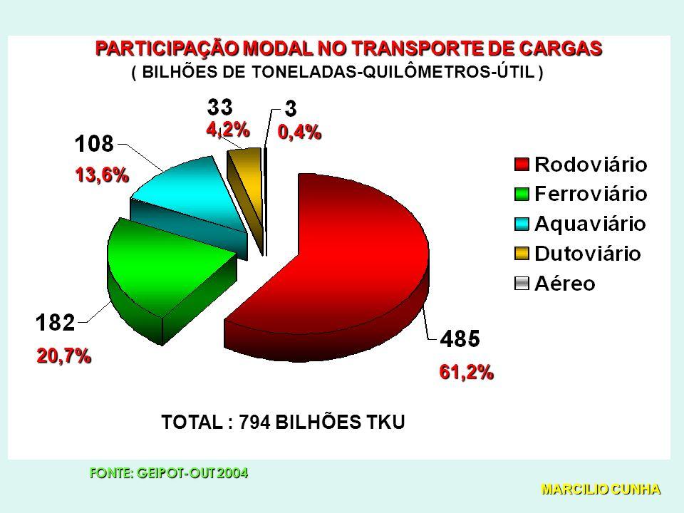 FONTE: GEIPOT-OUT 2004 0,4% 4,2% 13,6% 20,7% 61,2% TOTAL : 794 BILHÕES TKU PARTICIPAÇÃO MODAL NO TRANSPORTE DE CARGAS ( BILHÕES DE TONELADAS-QUILÔMETROS-ÚTIL ) ( BILHÕES DE TONELADAS-QUILÔMETROS-ÚTIL ) MARCILIO CUNHA